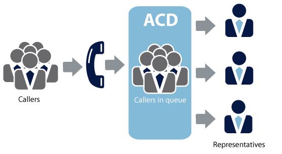 Tính năng ACD là gì?